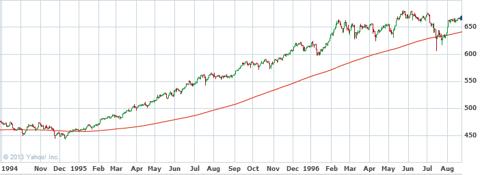 S&P 500 - 1994-1996