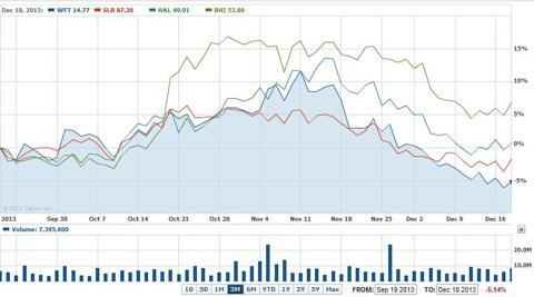 Big Four Service Companies Chart