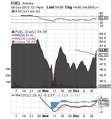 https://static.seekingalpha.com/uploads/2013/12/19/saupload_fuel_chart.png