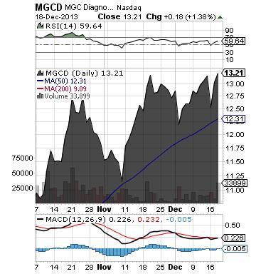 https://static.seekingalpha.com/uploads/2013/12/19/saupload_mgcd_chart.png