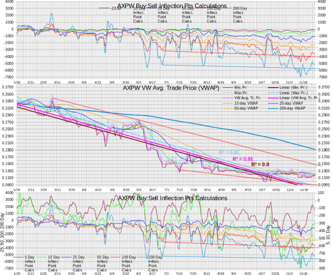AXPW Intra-day Statistics Chart Test IP Calculations 20131129