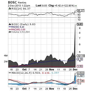 https://static.seekingalpha.com/uploads/2013/12/2/saupload_bosc_chart.png