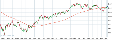 S&P 500 - 2002-2004