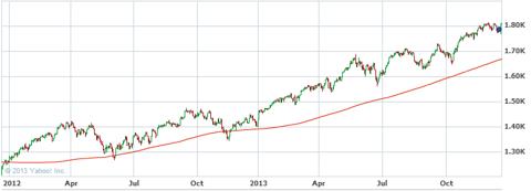 S&P 500 - 2012-2013