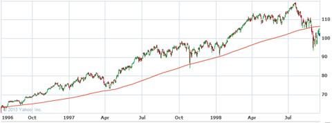 S&P 500 - 1996-1998