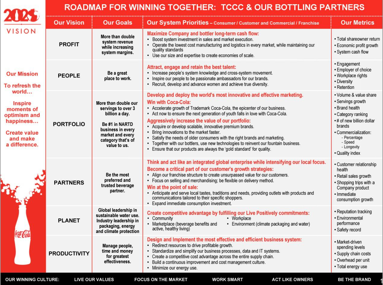 coca cola s planning leading organizing and controlling Management roles planning, organising, leading, controlling 11 © vea group pty ltd 2012 reproducing these support notes you may download and print one copy of these.