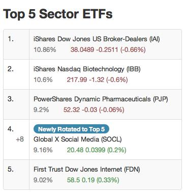 ETFnext.com Sector Rotation