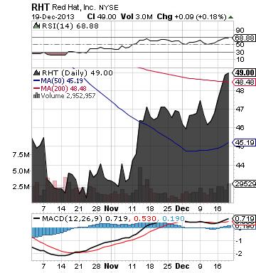 https://static.seekingalpha.com/uploads/2013/12/20/saupload_rht_chart.png