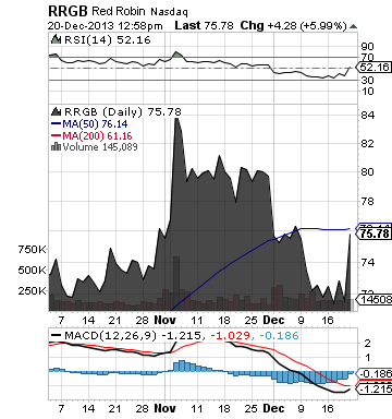 https://static.seekingalpha.com/uploads/2013/12/20/saupload_rrgb_chart1.png