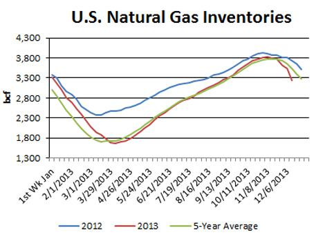 Natural Gas Inventory Analyst Estimates
