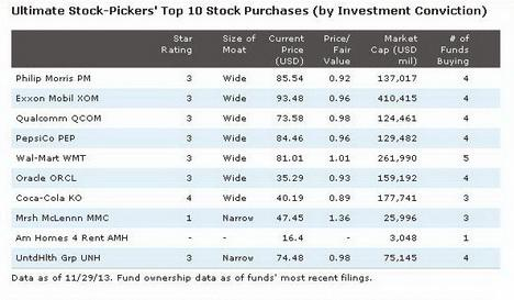 Top Ten Stocks 2014
