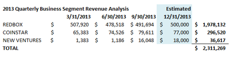 Outerwall Business segment revenue