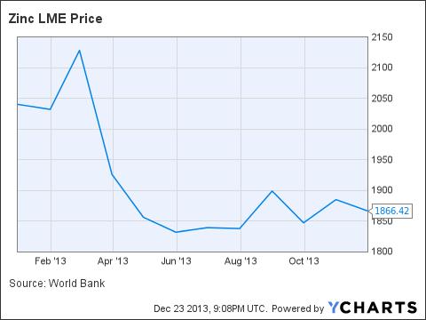 Zinc LME Price Chart