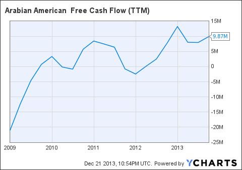 ARSD Free Cash Flow (<a href=