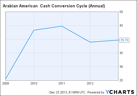 ARSD Cash Conversion Cycle (Annual) Chart