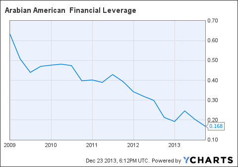 ARSD Financial Leverage Chart