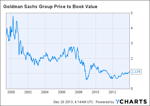 GS Price to Book Value Chart