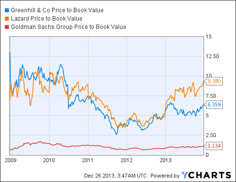 GHL Price to Book Value Chart