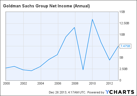 GS Net Income (Annual) Chart