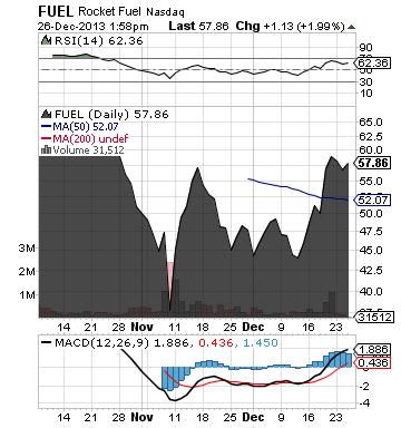https://static.seekingalpha.com/uploads/2013/12/26/saupload_fuel_chart2.png