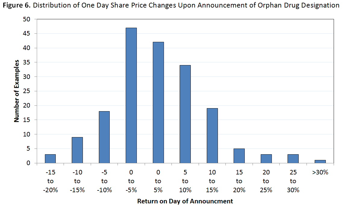 an overview of the orphan drug