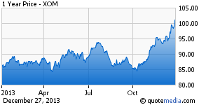 Exxon Has Surged 16% in the Last Quarter