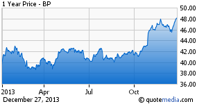 Trading at Under Half the Price of Competitors, BP May Be Undervalued Despite the Controversy