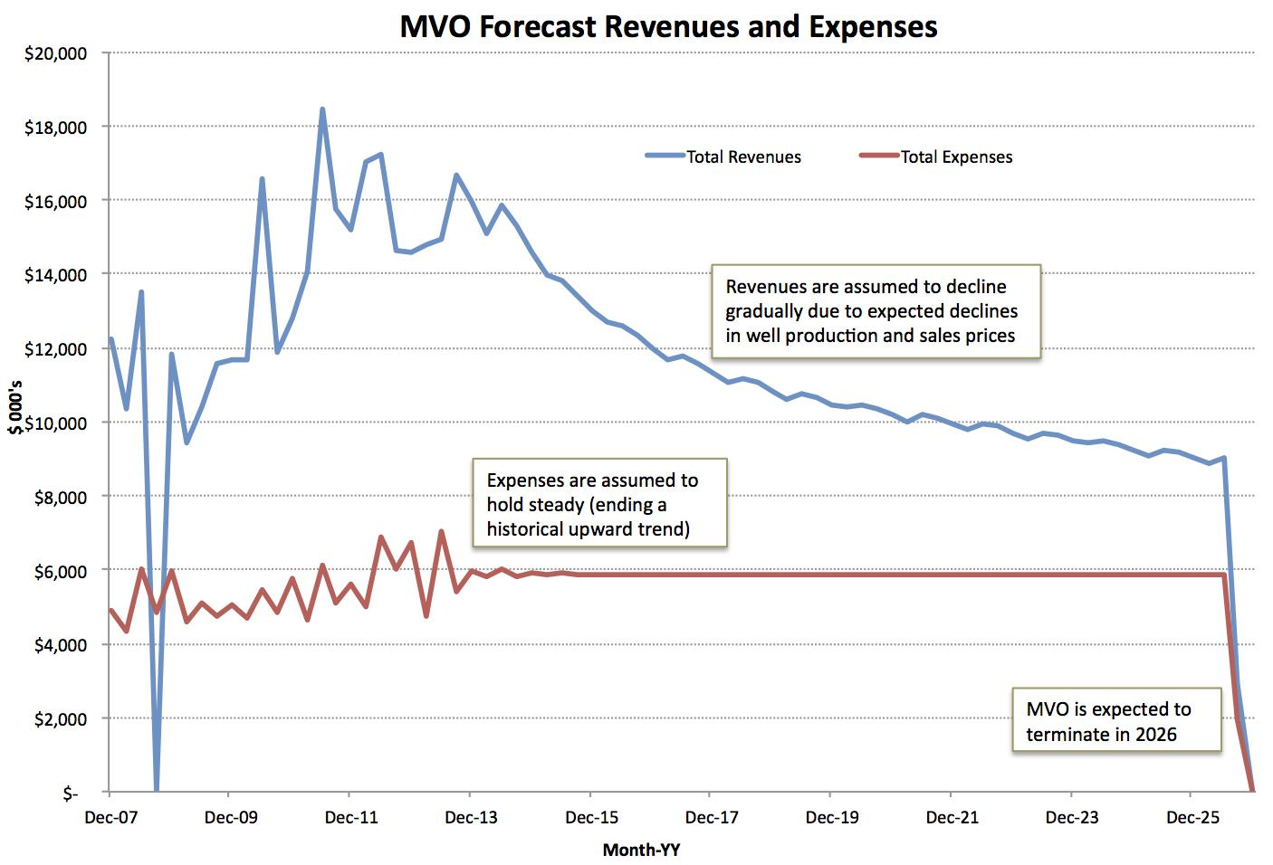 auditing revenue and expense forecast