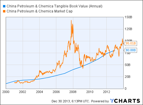 SNP Tangible Book Value (Annual) Chart