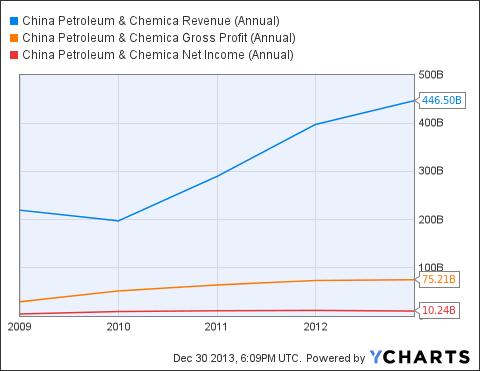 SNP Revenue (Annual) Chart