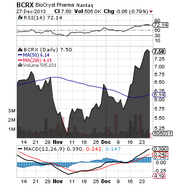 https://static.seekingalpha.com/uploads/2013/12/30/saupload_bcrx_chart.png