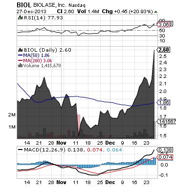 https://static.seekingalpha.com/uploads/2013/12/30/saupload_biol_chart1.png