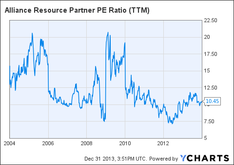 Natural Resource Partners Lp Stock