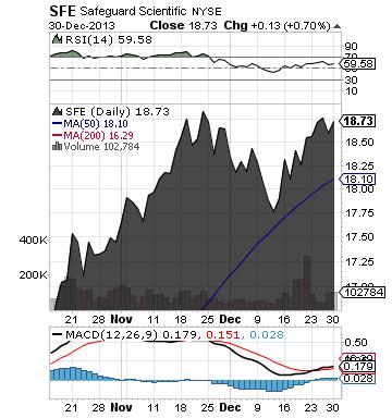 https://static.seekingalpha.com/uploads/2013/12/31/saupload_sfe_chart.png