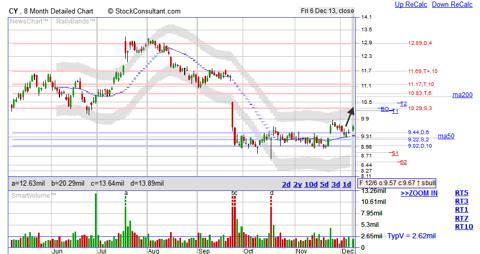 CY bottom breakout stock chart from StockConsultant.com