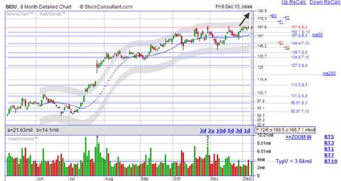 BIDU breakout stock chart from StockConsultant.com