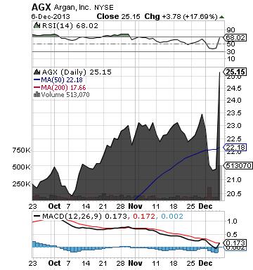 https://static.seekingalpha.com/uploads/2013/12/7/saupload_agx_chart.png