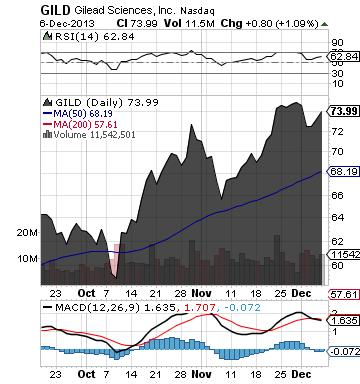 https://static.seekingalpha.com/uploads/2013/12/7/saupload_gild_chart.png