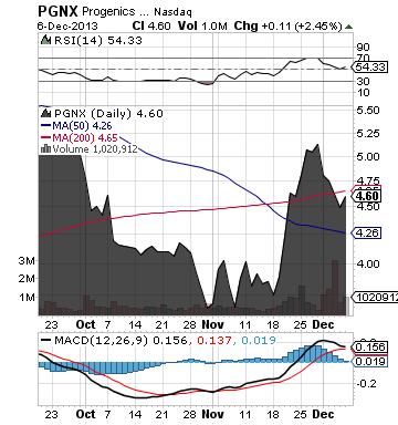https://static.seekingalpha.com/uploads/2013/12/8/saupload_pgnx_chart.png