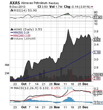 https://static.seekingalpha.com/uploads/2013/12/9/saupload_axas_chart.png