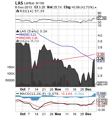 https://static.seekingalpha.com/uploads/2013/12/9/saupload_las_chart.png