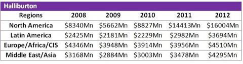 Halliburton Revenues 2008 - 2012