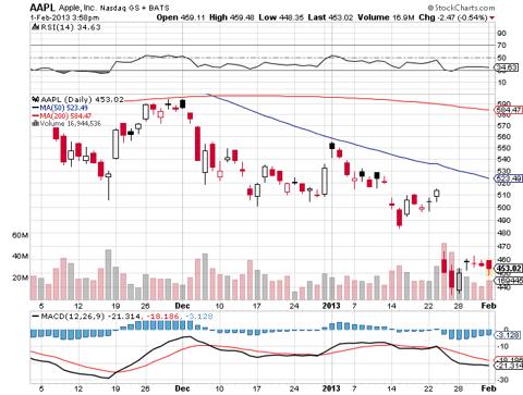 Fanatics Inc Stock