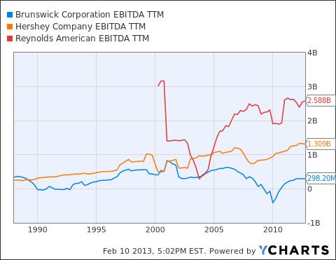 BC EBITDA TTM Chart