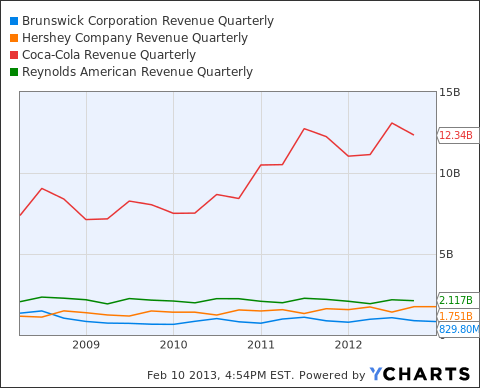 BC Revenue Quarterly Chart