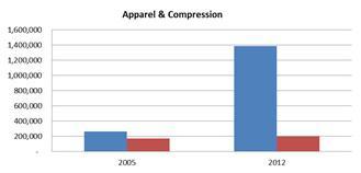 Apparel & Compression