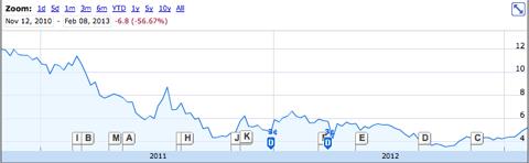 LIWA stock chart Nov 12 2010- Feb 8 2013