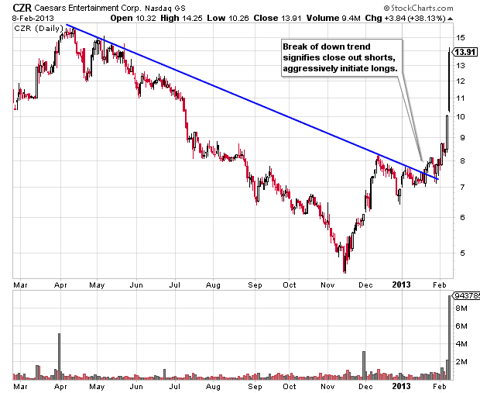 CZR Daily Chart Downtrend Break