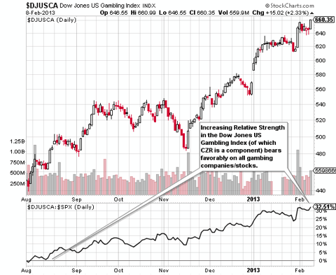 DJ US Gambling Index is performing well and showing relative strength