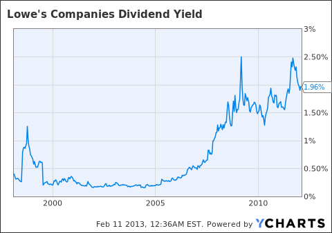 LOW Dividend Yield Chart